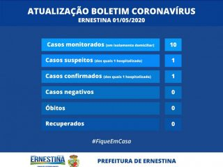 Atualização do Boletim Coronavírus: dois ernestinenses estão hospitalizados